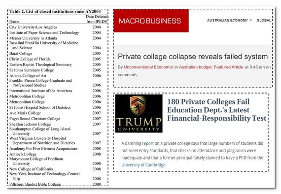Εικόνα 3. Πλήθος ιδιωτικών κερδοσκοπικών πανεπιστημίων που κλείνουν σε αναπτυγμένες χώρες λόγω διαφθοράς ή οικονομικής αποτυχίας. Εδώ για συντομία παραθέτω μόνο μερικά ενδεικτικά.