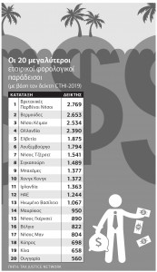 20_megalyteroi_etairikoi_forologikoi_paradeisoi